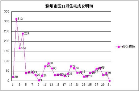 滁州楼市11月住宅成交1851套 本年度新的成交记录
