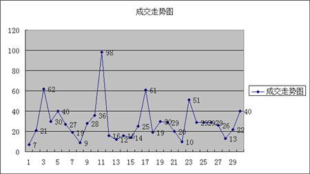 滁州楼市6月售宅868套同比降42% 创17个月来新低