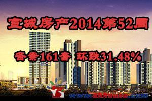 宣城房产2014第52周:备案161套 环跌31.48%