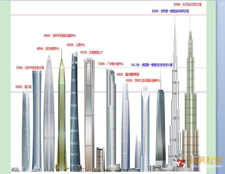 中国高楼排行榜2015 中国高楼排名