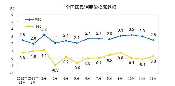 """12月CPI同比上涨2.5%低于预期 重返""""2""""时代"""