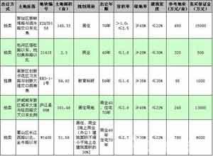 29日合肥5宗地出让 蜀山双地铁优质地块待嫁