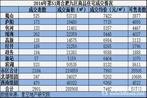 第51周合肥九区成交均价7993元/㎡