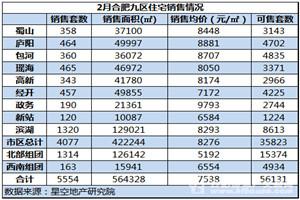 2月合肥均价8276元/㎡ 成交量大幅下滑