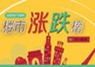 涨跌榜 合肥楼市3月14涨9跌 最高涨500元/平米