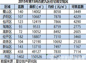 第15周合肥均价8097元/㎡ 成交量环比跌26.6%